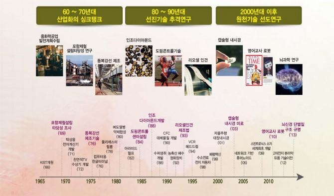 KIST 50년의 주된 연구성과 - KIST 제공 제공